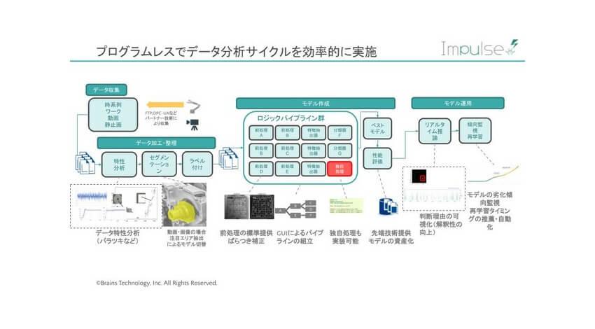 ブレインズテクノロジー、異常検知ソリューション「Impulse」にAI分析・運用のノウハウを搭載した新バージョンをリリース