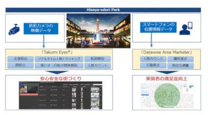 NTT Comと三井不動産、AI映像解析や位置情報解析技術を活用した「安心安全な街づくり」の実現に向けた検証を実施