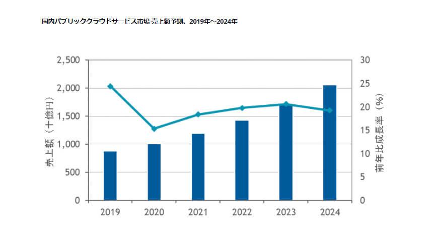 IDC、2020年国内パブリッククラウドサービス市場は前年比15.3%増と予測