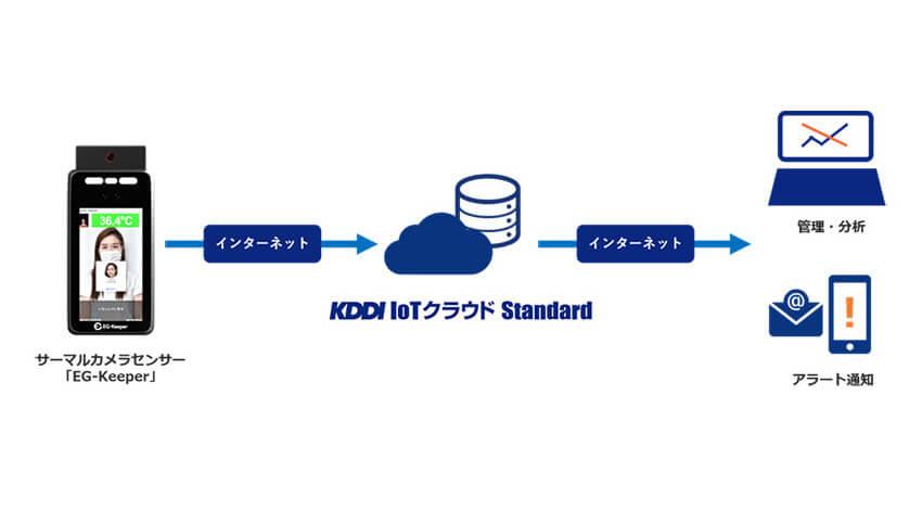 KDDI・エコモット・WDS、画像認識技術を活用して自動検温やマスク着用を促す「KDDI IoTクラウドStandard サーマルカメラパッケージ」を提供開始