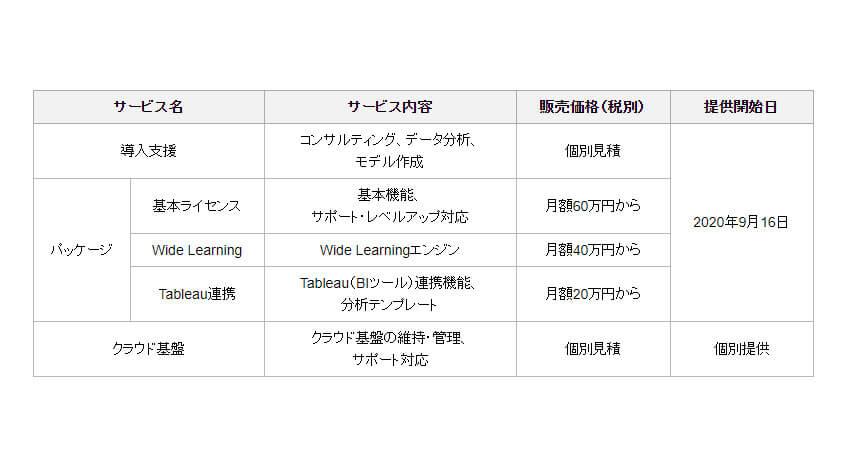 富士通、AIスコアリングプラットフォームサービス「Finplex EnsemBiz」を提供開始