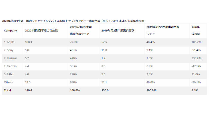 IDCが2020年第2四半期ウェアラブルデバイス出荷台数を発表、世界では前年同期比14.1%増、国内は8.1%増
