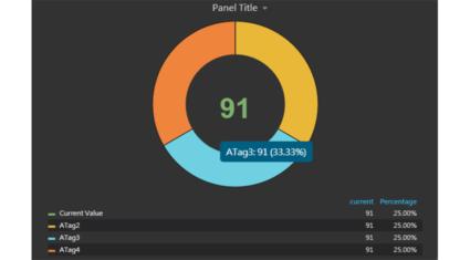Pie Chart Panelイメージ