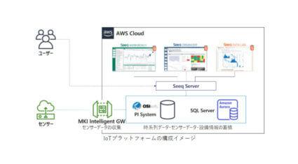 三井情報、産業IoTの時系列データを収集・蓄積・可視化する「IoTプラットフォーム構築支援サービス on AWS」を提供開始