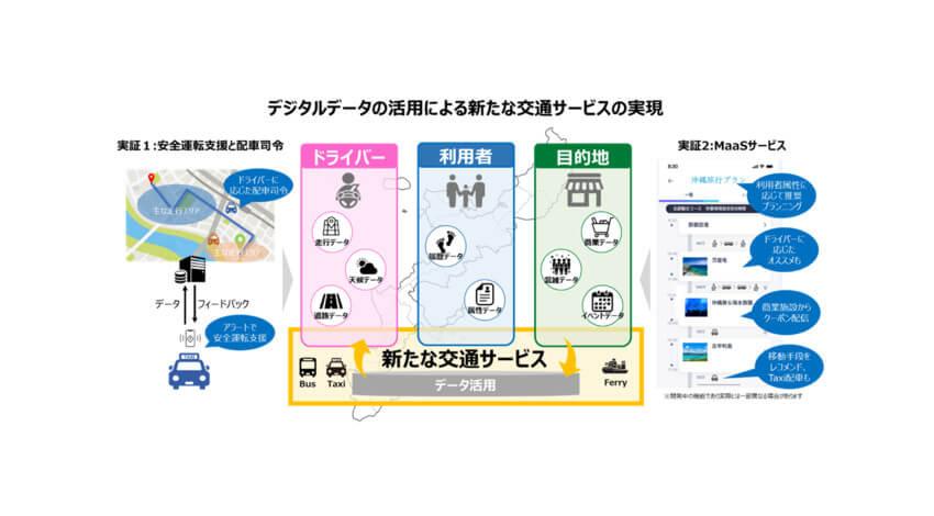 第一交通産業とNTT西日本、デジタルデータの活用による新たな交通サービスの実現に向けて実証事業を実施