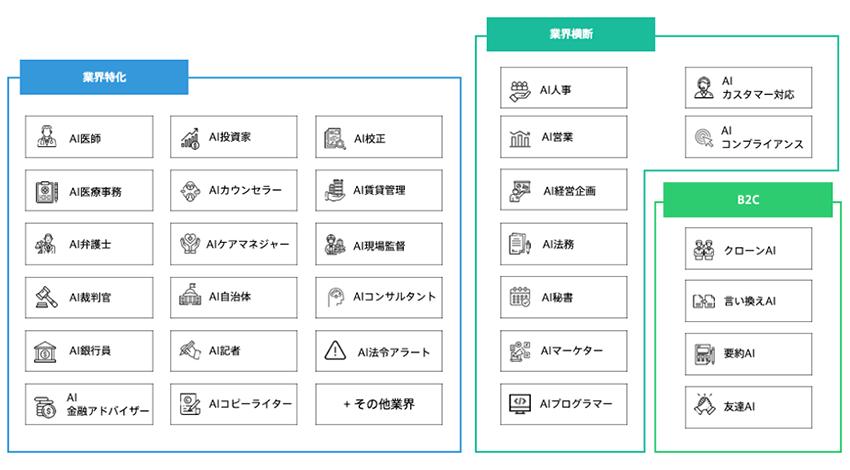ELYZA、自然言語処理領域における日本語AIエンジン「ELYZA Brain」を開発