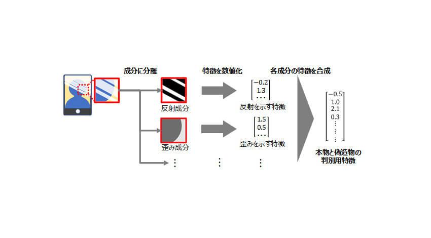 富士通研究所、顔写真などによる他人へのなりすましを防止できる技術を開発