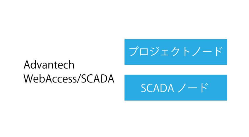 WebAccess/SCADAの2つのノード