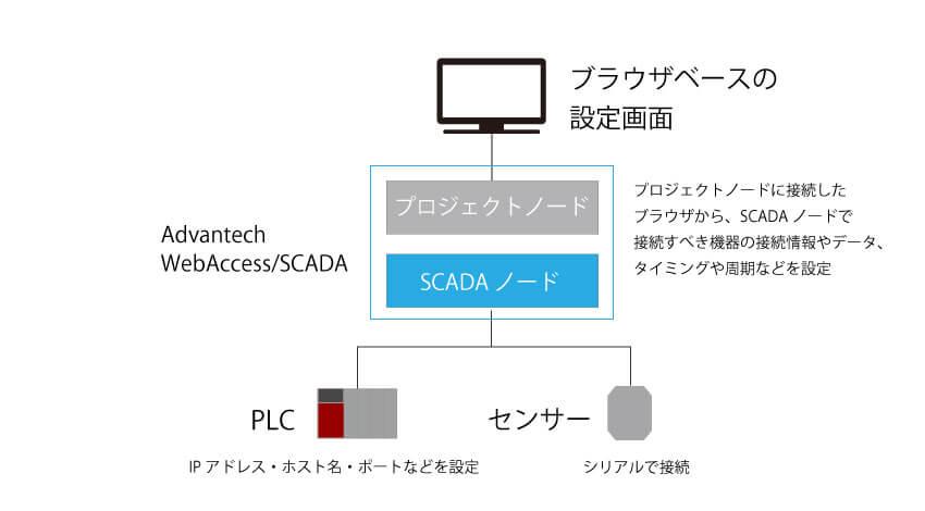 PLC-センサーからのデータを取得