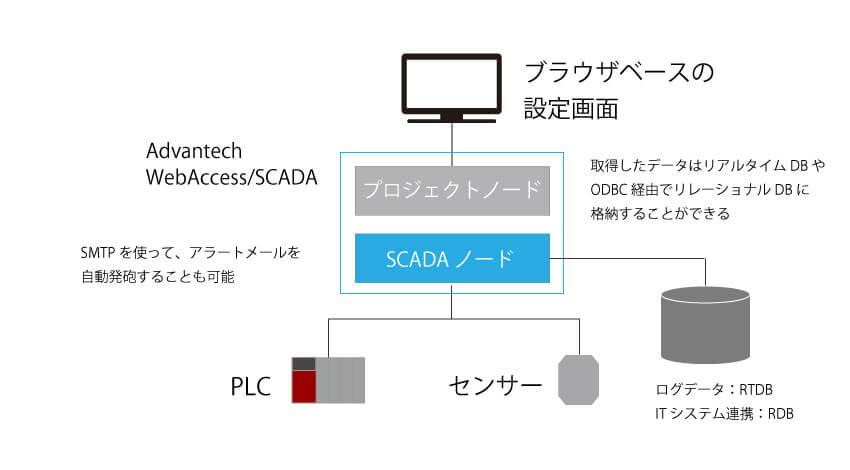 WebAccess データ連携