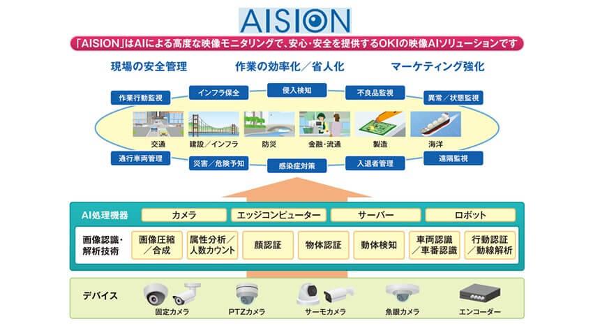 OKI、AIによる映像モニタリングで安心・安全に寄与する映像AIソリューション「AISION」を販売開始
