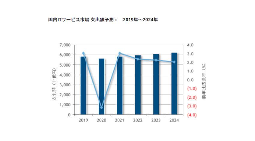 IDC、国内ITサービス市場は2021年以降はプラス成長に回帰し2024年まで年間平均成長率1.3%で推移すると予測