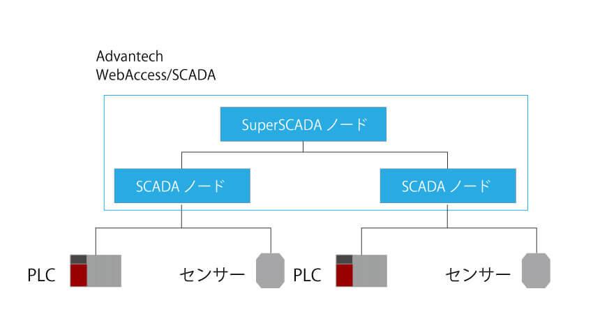 CASE2: SCADAノードを多段持ちするケース