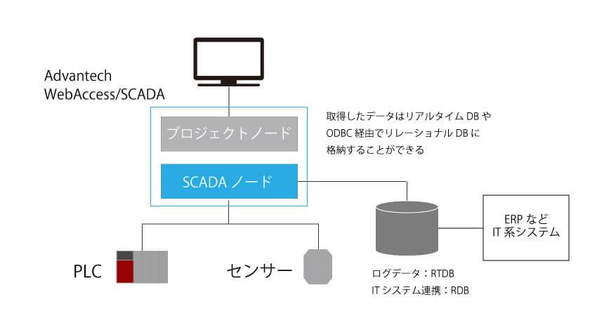 CASE4: 生産情報をERPなどITシステムと連携