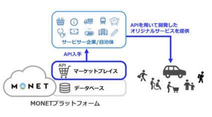 MONET、MaaSのシステム開発用に各種APIを提供する「MONETマーケットプレイス」を発表