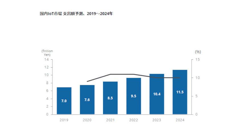 IDC、国内IoT市場でソフトウェア/サービスの支出割合は2024年までに6割を超えると予測