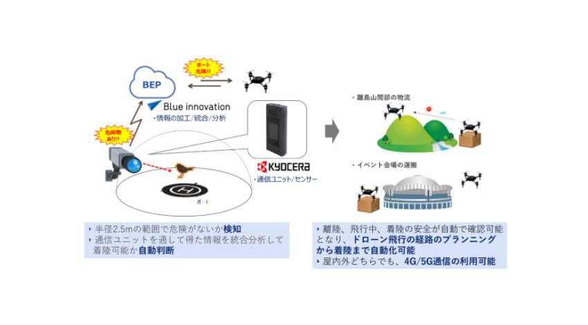 ブルーイノベーションと京セラ、5G通信デバイスを利用したドローン新規ソリューションを共同開発