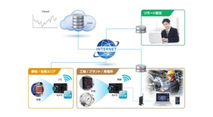 JVCケンウッド、岩崎通信機との協業によりエッジAIカメラとメーター自動読取ソフトウェアの連携ソリューションの提供を開始