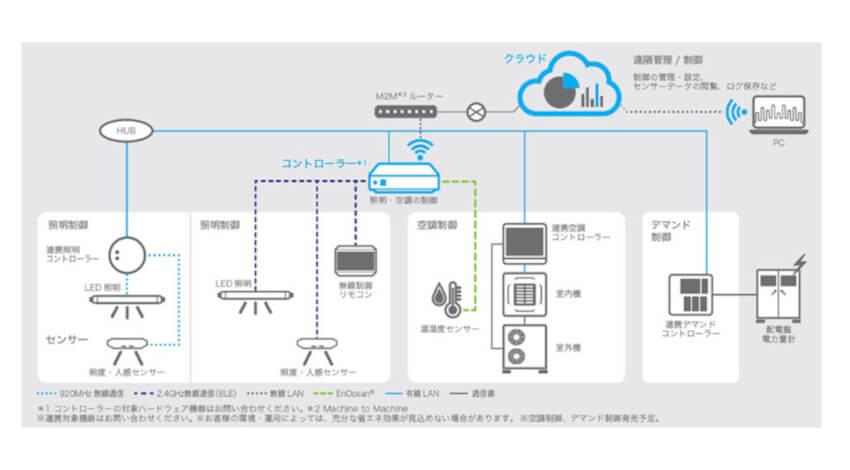 リコー、センシングとクラウド管理で快適なワークプレイスを省エネと同時に実現する「RICOH Smart MES 照明・空調制御システム」を全国展開開始