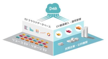 DeNA、クラウド技術とマッチングにより企業のEV導入を支援する「企業向けEV導入ソリューション」を発表
