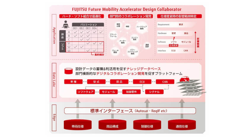 富士通、自動車のコラボレーション開発を支援する車載ソフトウェア開発基盤「Design Collaborator」を販売開始