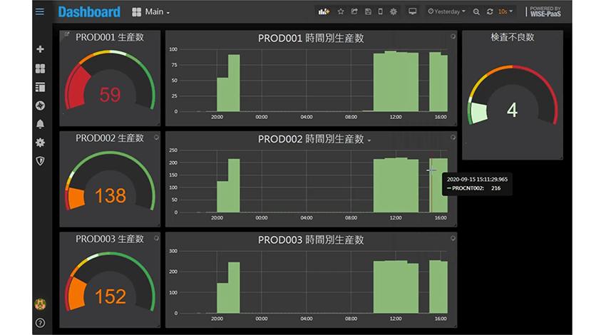Dashboardデモ画面 SCADAノードで取得したデータを簡単にプロットすることができる