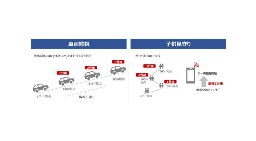 ソニー、IoT向け通信サービス「ELTRES IoTネットワークサービス」において1分間隔でデータ送信可能な新プランを提供開始