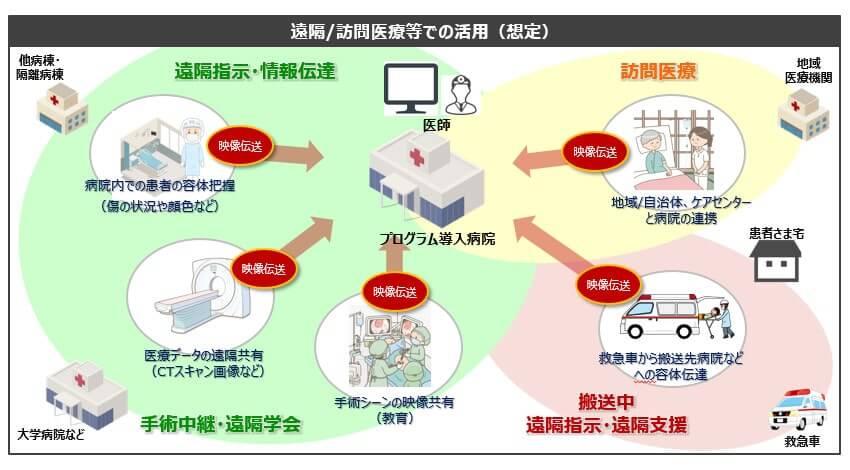 ドコモ、5Gを活用した映像伝送ソリューションの医療機関向けモニタープログラムを提供開始