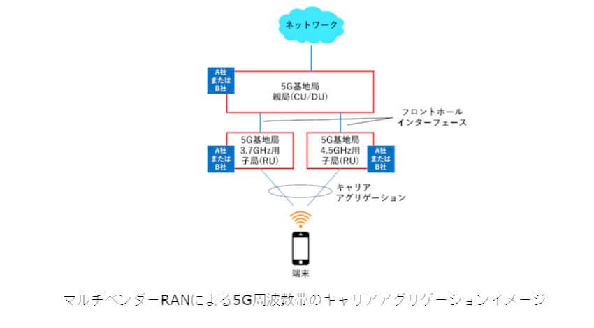ドコモ・富士通・NEC、マルチベンダーRANによる5G周波数帯のキャリアアグリゲーションに成功