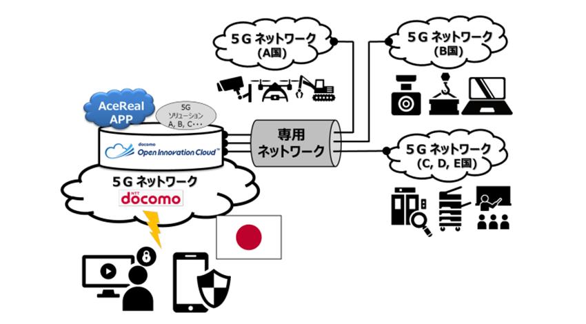 ドコモ、ドコモのクラウド基盤と海外の5Gネットワークを結ぶプラットフォームを構築