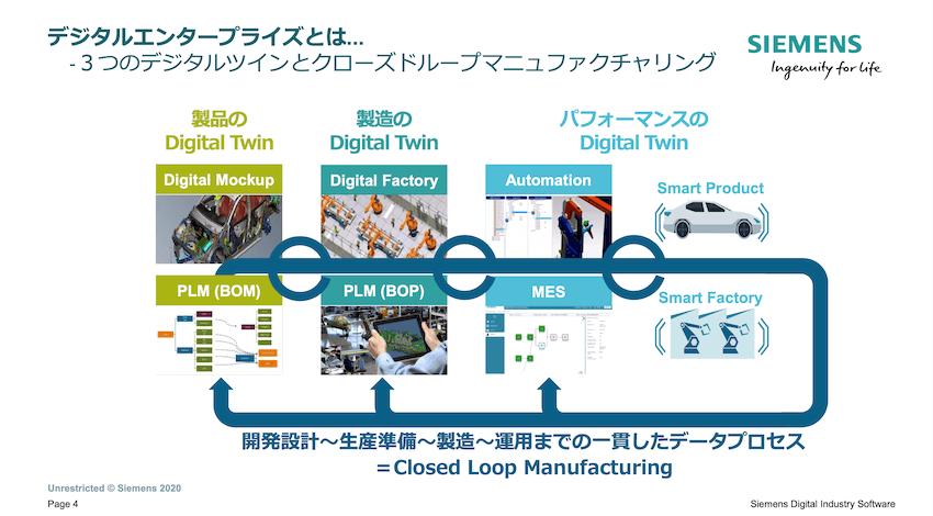 シーメンスのデジタルエンタープライズというコンセプト。3つのデジタルツインの間でデータをフィードバックさせる。