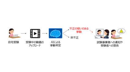 NTT東日本とイー・コミュニケーションズ、オンライン資格・検定試験時の不正行為を防止する「クラウドAIを用いた挙動検知機能」を共同開発