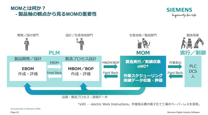 MOMとは、製造指示やスケジューリング、実績分析などを行うためのシステムである。
