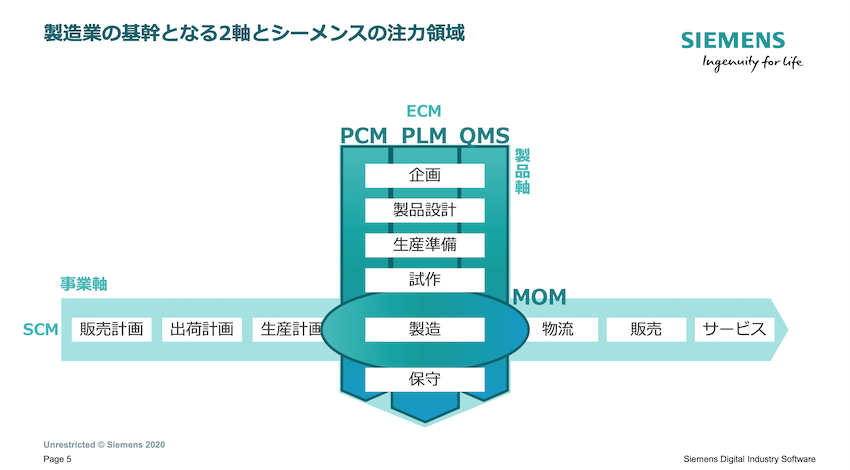 MESを導入することで、エンジニアリングチェーンとサプライチェーンをつなぎデータをフィードバックさせる ーシーメンス MOM