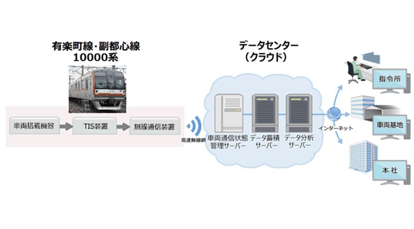 三菱電機、鉄道車両向けの「故障予兆検知システム」を開発