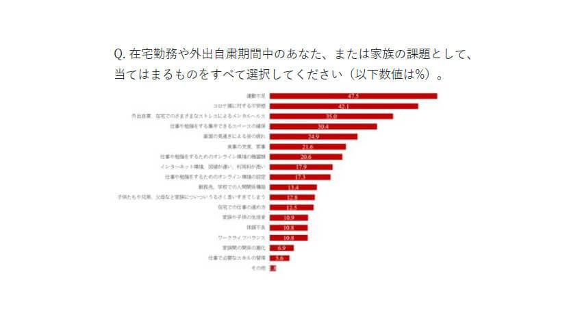 マカフィーがコロナ禍でのIT利用やセキュリティに関する調査を実施、36.2%が在宅勤務を経験し18.7%は現在も継続と発表