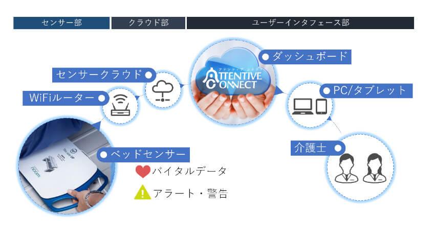 マクニカ・アーリーセンス・ユニマットRC、介護用見守りシステムを共同開発