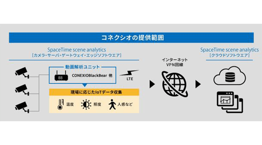 コネクシオとノキア、動画解析AIによる異常検知ソフトウェア「SpaceTime scene analytics」の販売で業務提携