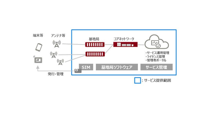 富士通、顧客のDX加速に向けたローカル5GやプライベートLTEなどの自営無線システムの活用を可能とするサービスを提供開始
