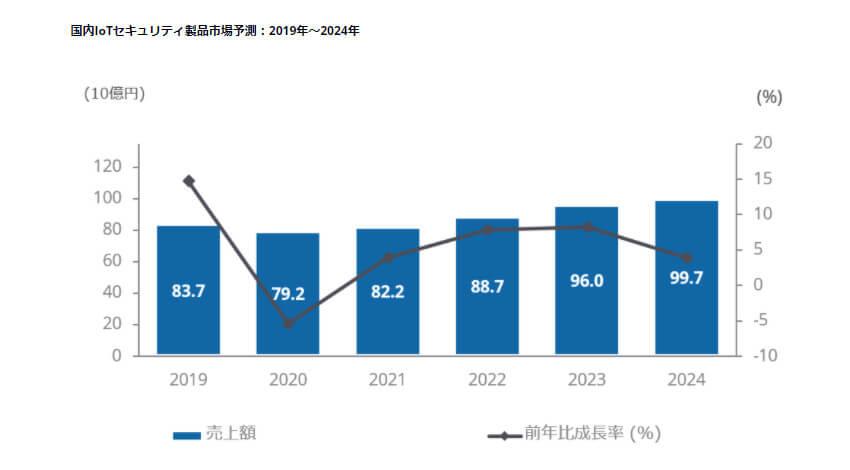 IDC、2019~2024年の国内IoTセキュリティ製品市場の年間平均成長率は3.6%と予測