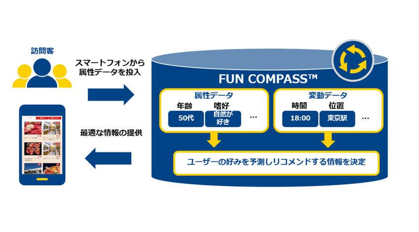 NTT Com、データ利活用により新たな街の魅力を引き出すソリューション「FUN COMPASS」の提供開始