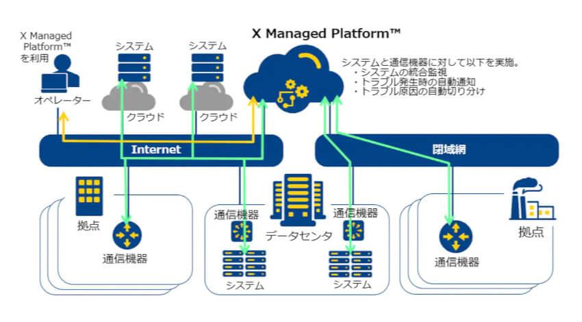 NTT Com、マルチクラウド・ハイブリッドクラウド環境におけるオペレーション品質の向上を実現する「X Managed Platform」の実証実験を開始