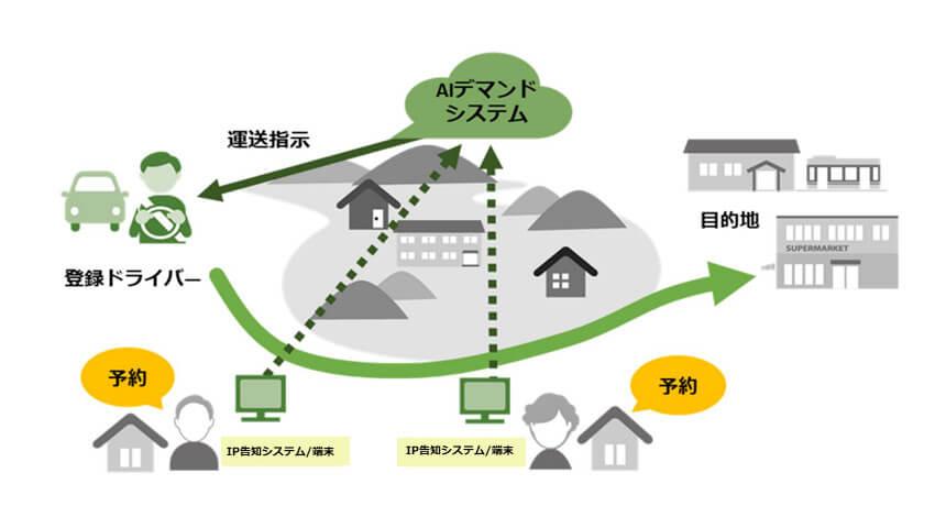 ドコモとKCME、IP告知システムを活用したAI運行バスの実証実験を開始