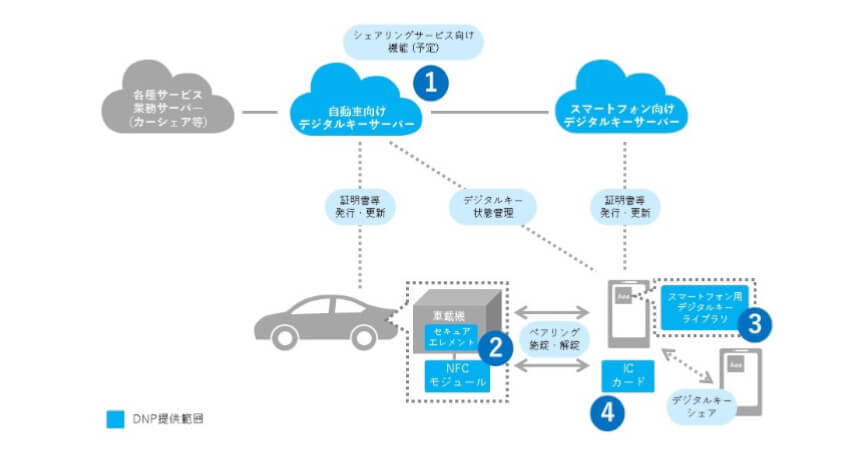DNP、スマートフォンで自動車の施錠・解錠を行うデジタルキープラットフォームを提供開始