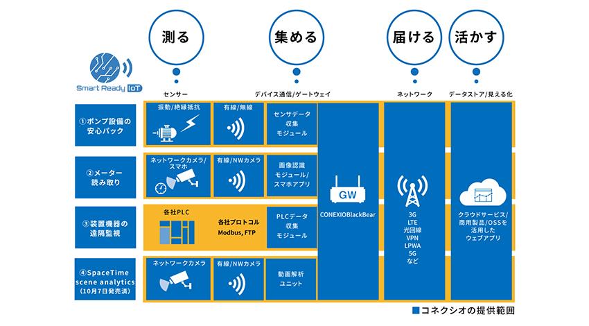 コネクシオ、製造業向けワンストップIoTソリューション「Smart Ready IoTソリューションセット」4種を販売開始