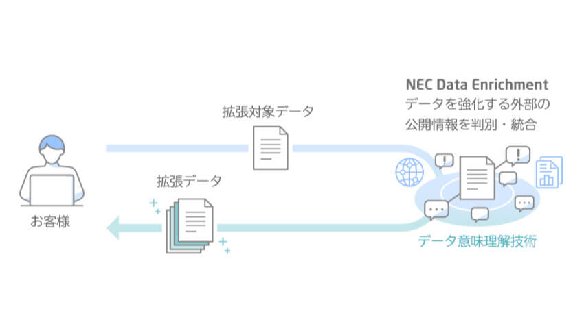 NEC、顧客が保有するデータの補完・拡張をAIで支援する「NEC Data Enrichment」サービスを提供開始
