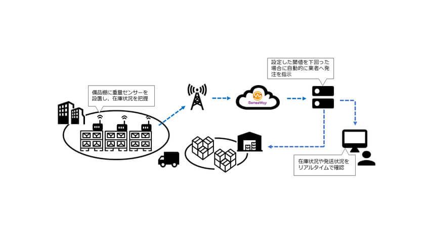 センスウェイ・ユカイ工学・CO-NECTが業務連携、在庫量を自動で管理するIoT重量センサーを共同開発