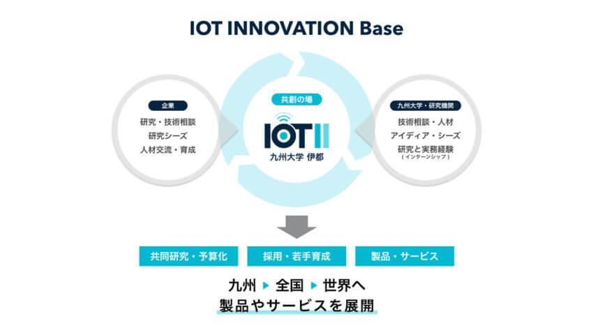 住友商事など、IoTシステムに関する新しい形の産学連携を目指す拠点「IOT INNOVATION Base」を九州大学に設立
