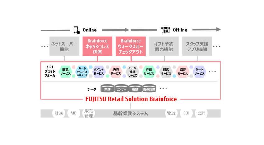 富士通、レジを通さず決済できるサービス「Brainforce ウォークスルーチェックアウト」を提供開始