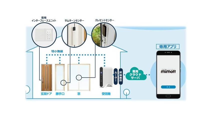 YKK AP、戸締り安心システム「ミモット」とスマートスピーカーが連携開始
